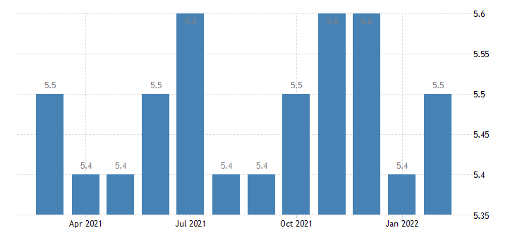 united states trade transportation and utilities employment in ithaca ny msa thous of persons m nsa fed data