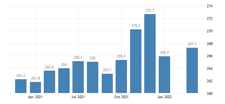united states trade transportation and utilities employment in kansas thous of persons m nsa fed data