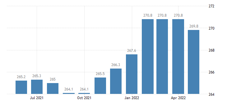 united states trade transportation and utilities employment in kansas thous of persons m sa fed data