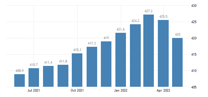 united states trade transportation and utilities employment in kentucky thous of persons m sa fed data