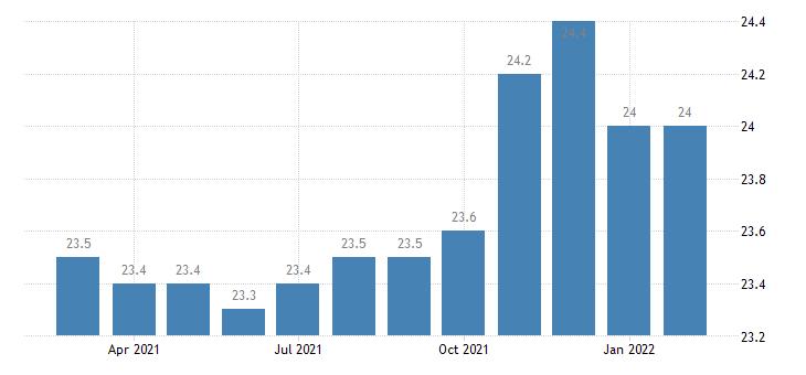 united states trade transportation and utilities employment in kingsport bristol bristol tn va msa thous of persons m nsa fed data