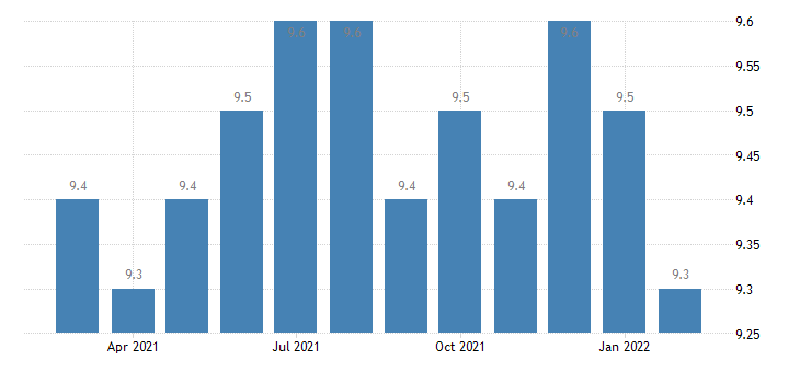 united states trade transportation and utilities employment in lima oh msa thous of persons m nsa fed data