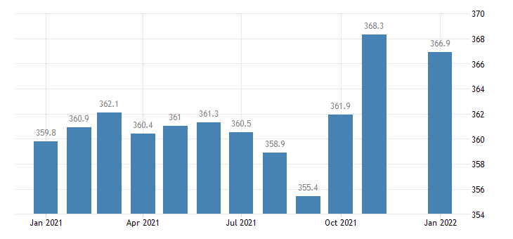 united states trade transportation and utilities employment in louisiana thous of persons m nsa fed data