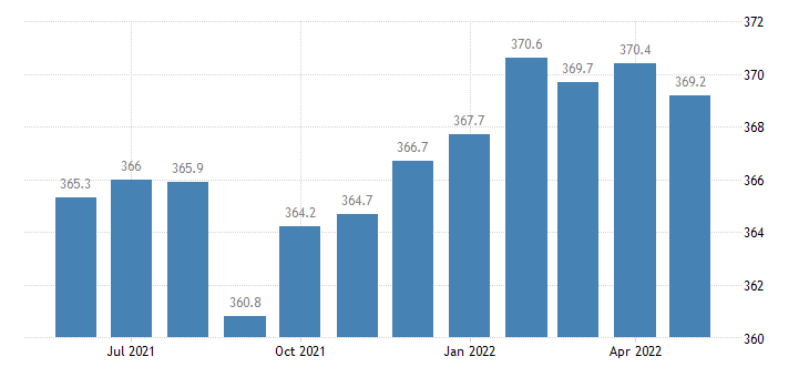 united states trade transportation and utilities employment in louisiana thous of persons m sa fed data
