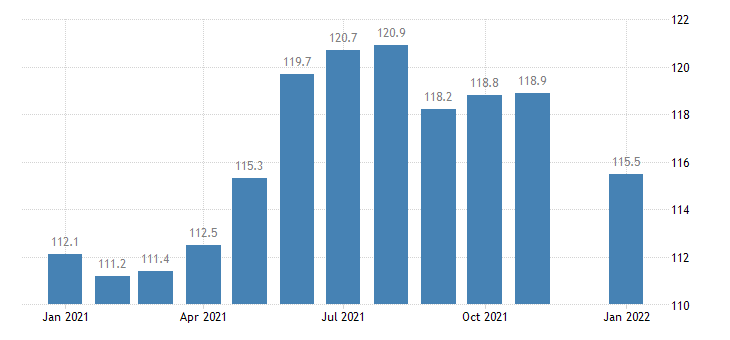 united states trade transportation and utilities employment in maine thous of persons m nsa fed data