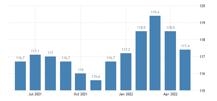 united states trade transportation and utilities employment in maine thous of persons m sa fed data