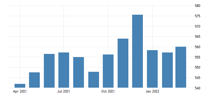united states trade transportation and utilities employment in massachusetts thous of persons m nsa fed data