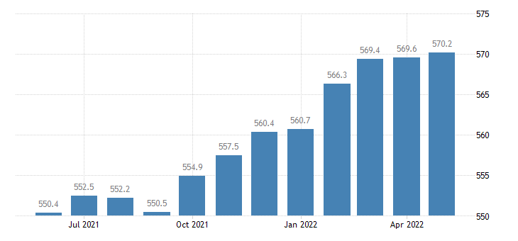 united states trade transportation and utilities employment in massachusetts thous of persons m sa fed data