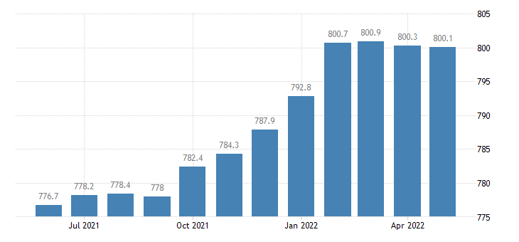 united states trade transportation and utilities employment in michigan thous of persons m sa fed data