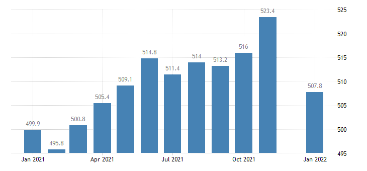 united states trade transportation and utilities employment in minnesota thous of persons m nsa fed data