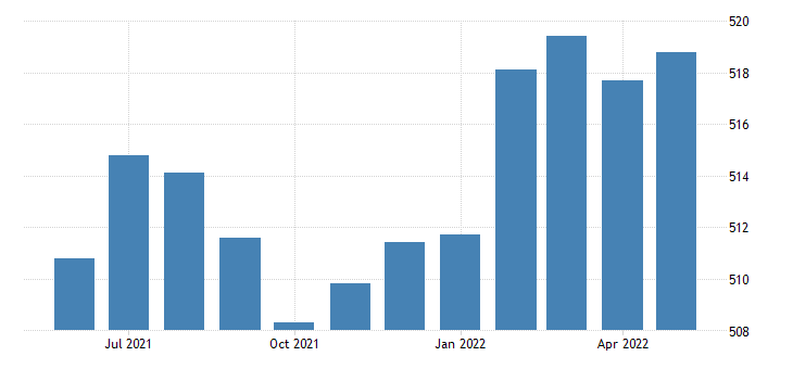 united states trade transportation and utilities employment in minnesota thous of persons m sa fed data