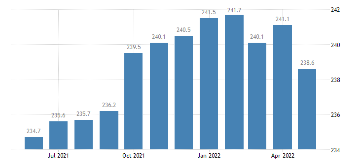 united states trade transportation and utilities employment in mississippi thous of persons m sa fed data