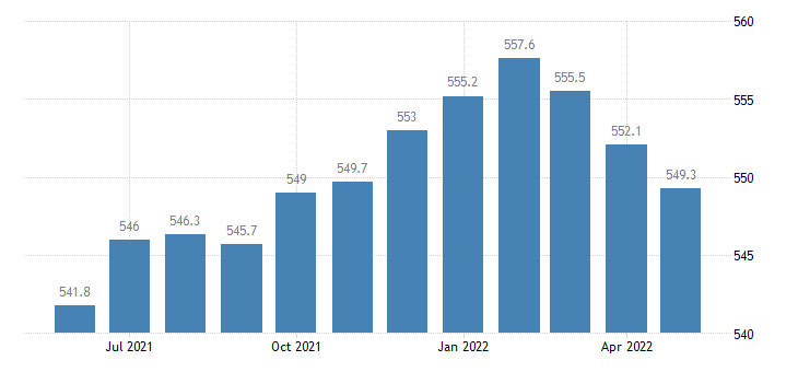 united states trade transportation and utilities employment in missouri thous of persons m sa fed data