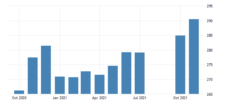 united states trade transportation and utilities employment in nevada thous of persons m nsa fed data