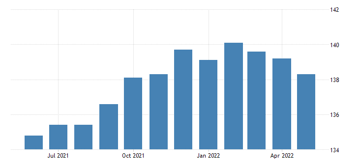 united states trade transportation and utilities employment in new mexico thous of persons m sa fed data