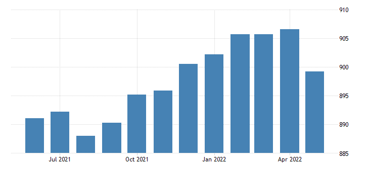 united states trade transportation and utilities employment in north carolina thous of persons m sa fed data