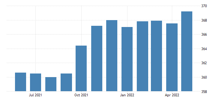 united states trade transportation and utilities employment in oregon thous of persons m sa fed data