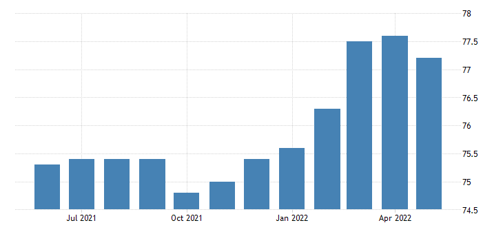 united states trade transportation and utilities employment in rhode island thous of persons m sa fed data
