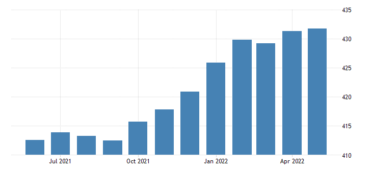 united states trade transportation and utilities employment in south carolina thous of persons m sa fed data