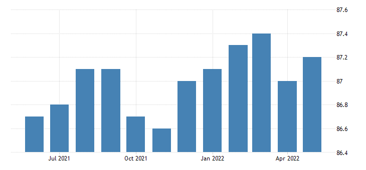 united states trade transportation and utilities employment in south dakota thous of persons m sa fed data