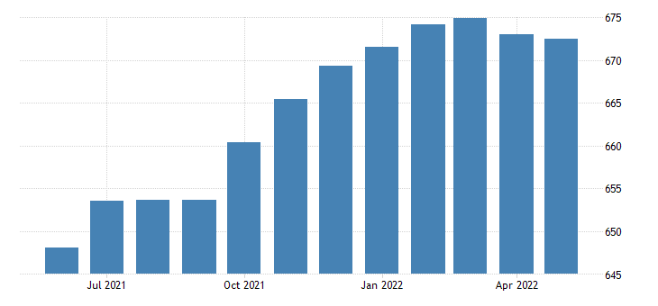 united states trade transportation and utilities employment in tennessee thous of persons m sa fed data