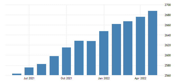 united states trade transportation and utilities employment in texas thous of persons m sa fed data