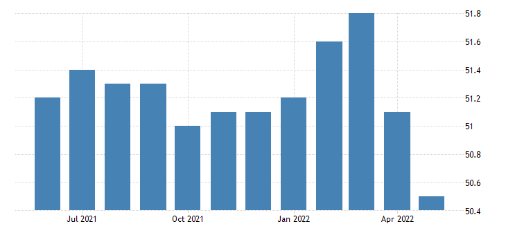 united states trade transportation and utilities employment in vermont thous of persons m sa fed data