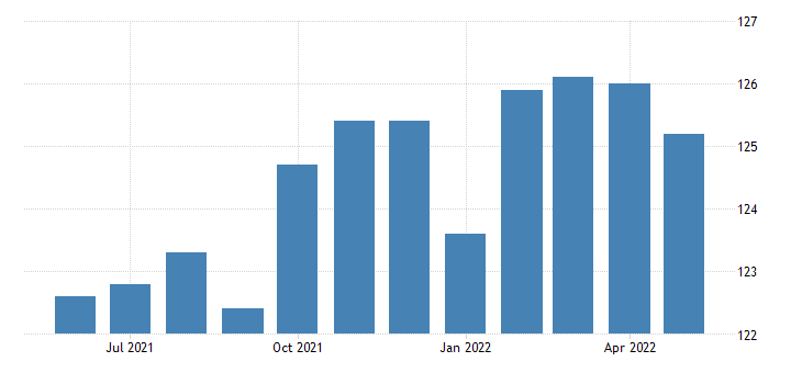 united states trade transportation and utilities employment in west virginia thous of persons m sa fed data