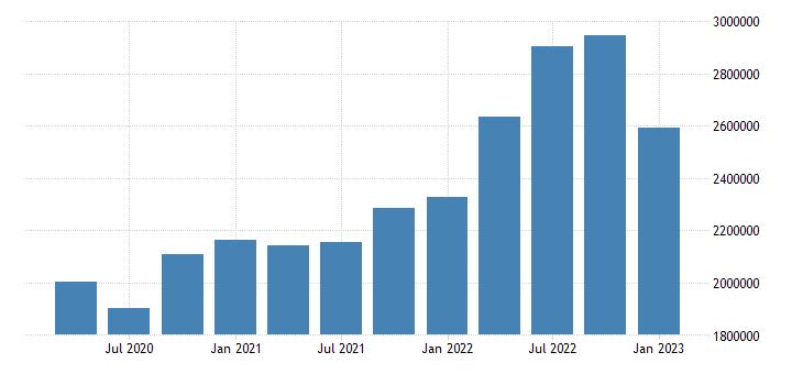united states transportation and warehousing earnings in alaska fed data