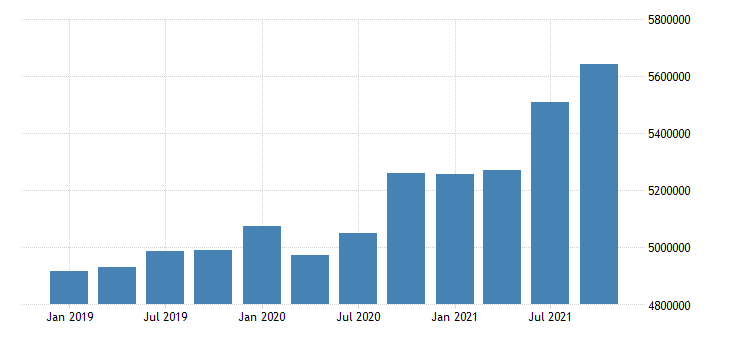 united states transportation and warehousing earnings in kansas fed data