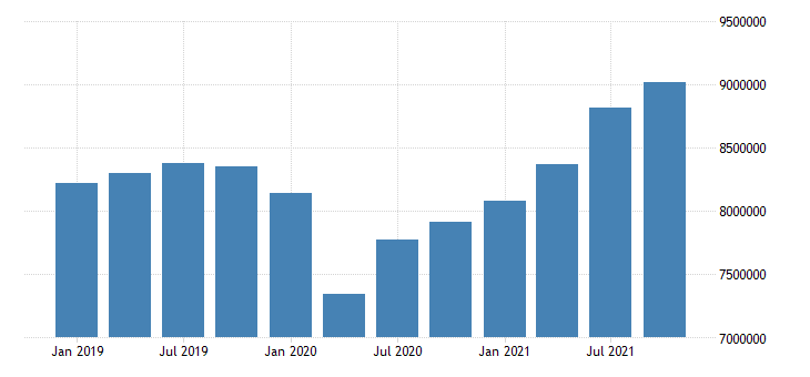 united states transportation and warehousing earnings in massachusetts fed data
