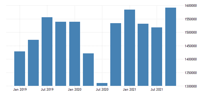 united states transportation and warehousing wages and salaries in alaska fed data