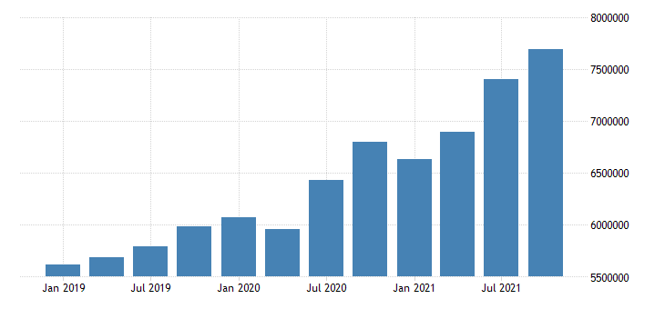 united states transportation and warehousing wages and salaries in arizona fed data