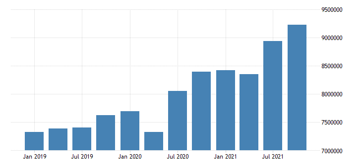 united states transportation and warehousing wages and salaries in indiana mil of $ q nsa fed data