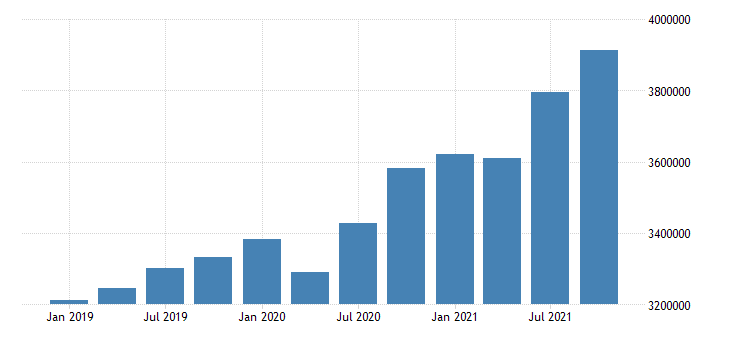 united states transportation and warehousing wages and salaries in kansas fed data