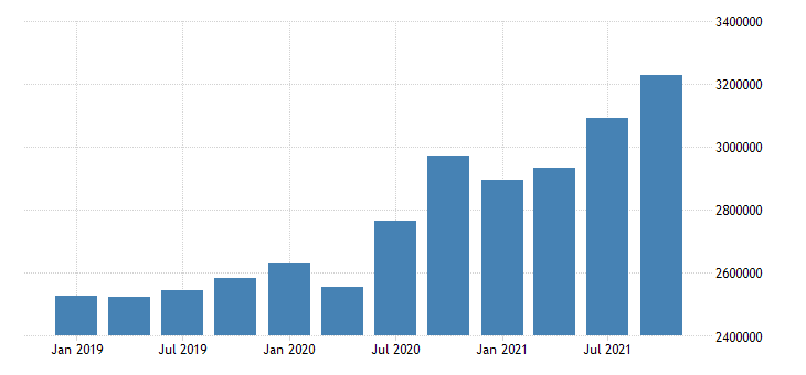 united states transportation and warehousing wages and salaries in mississippi mil of $ q nsa fed data