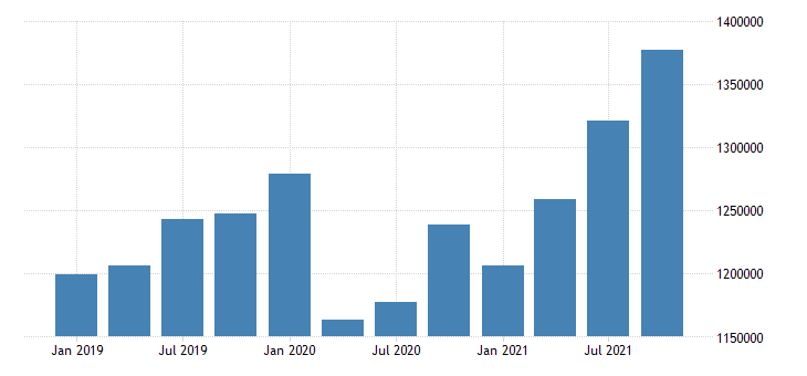 united states transportation and warehousing wages and salaries in new mexico fed data