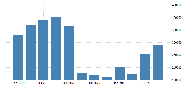 united states transportation and warehousing wages and salaries in north dakota fed data