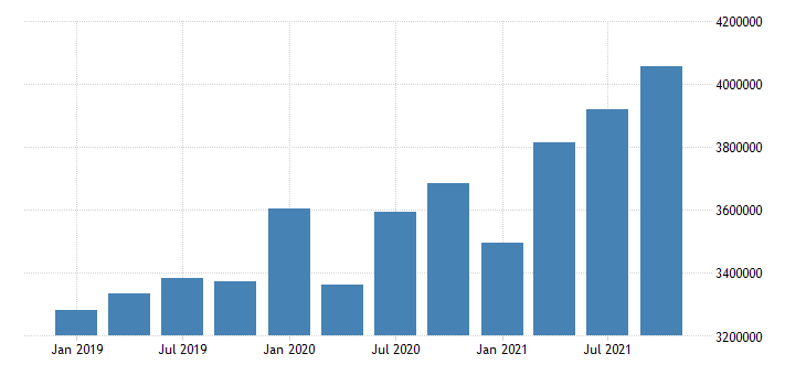 united states transportation and warehousing wages and salaries in utah fed data