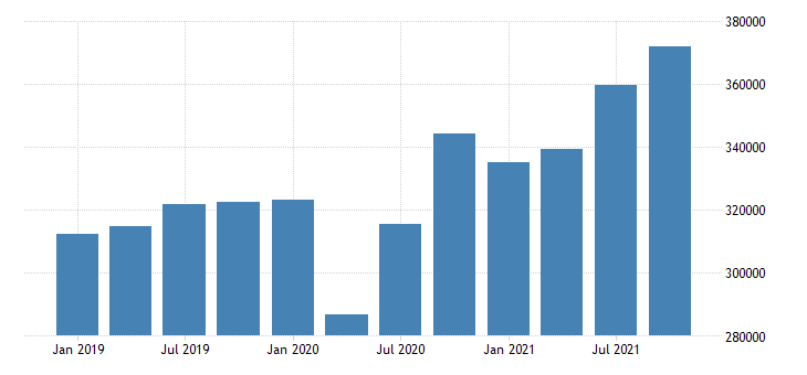 united states transportation and warehousing wages and salaries in vermont fed data