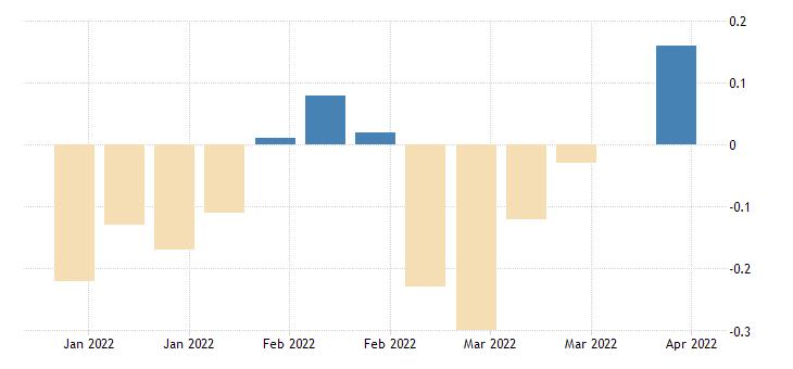 united states treasury inflation indexed long term average yield percent nsa fed data