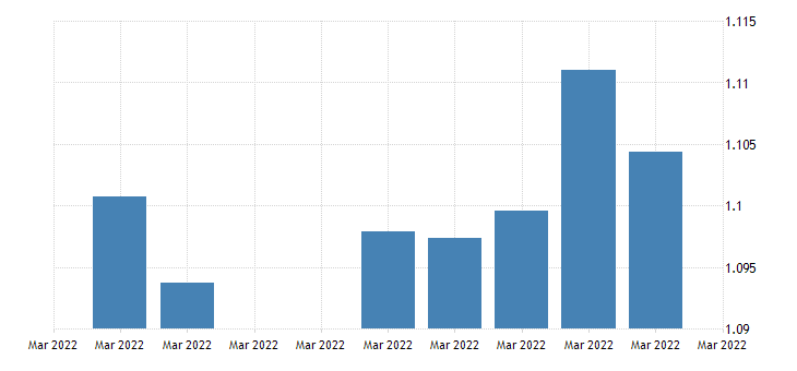 united states u s  euro foreign exchange rate u s $ to 1 euro d na fed data