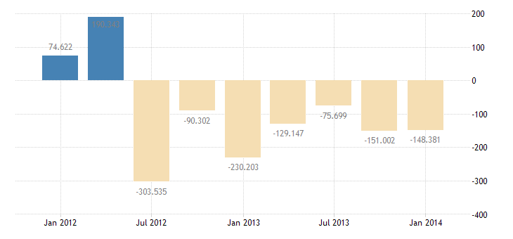 united states u s assets abroad net outflow  bil of $ q nsa fed data