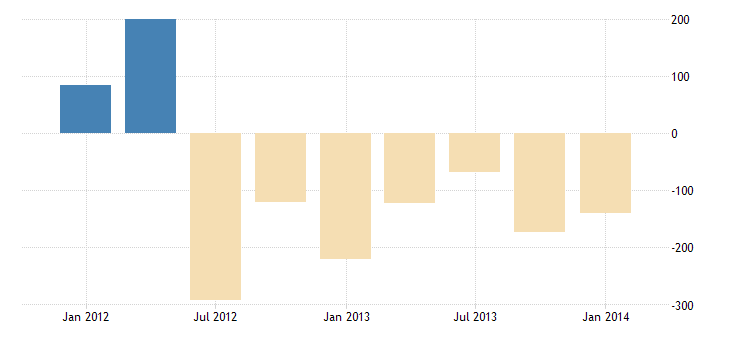 united states u s assets abroad net outflow  bil of $ q sa fed data