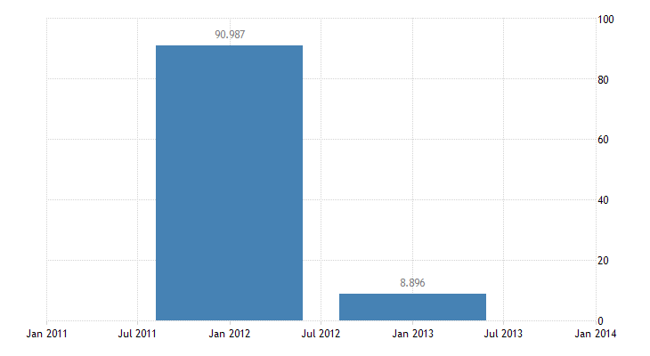 united states u s foreign currency holdings  other short term assets net bil of $ a na fed data