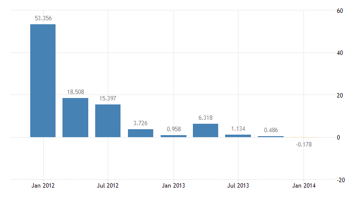 united states u s foreign currency holdings  other short term assets net bil of $ q nsa fed data