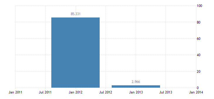 united states u s government assets abroad excluding official reserves net bil of $ a na fed data