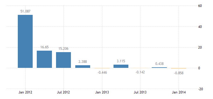 united states u s government assets abroad excluding official reserves net bil of $ q sa fed data