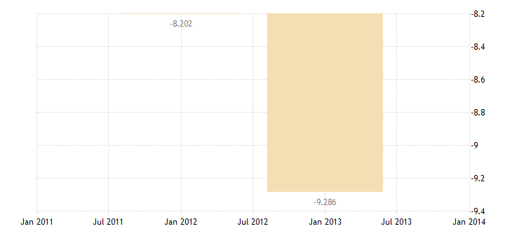 united states u s government assets abroad net credits  other long term assets bil of $ a na fed data
