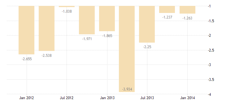united states u s government assets abroad net credits  other long term assets bil of $ q sa fed data